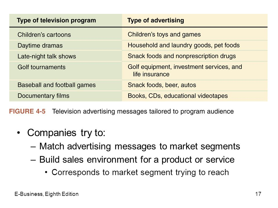 Companies try to: Match advertising messages to market segments