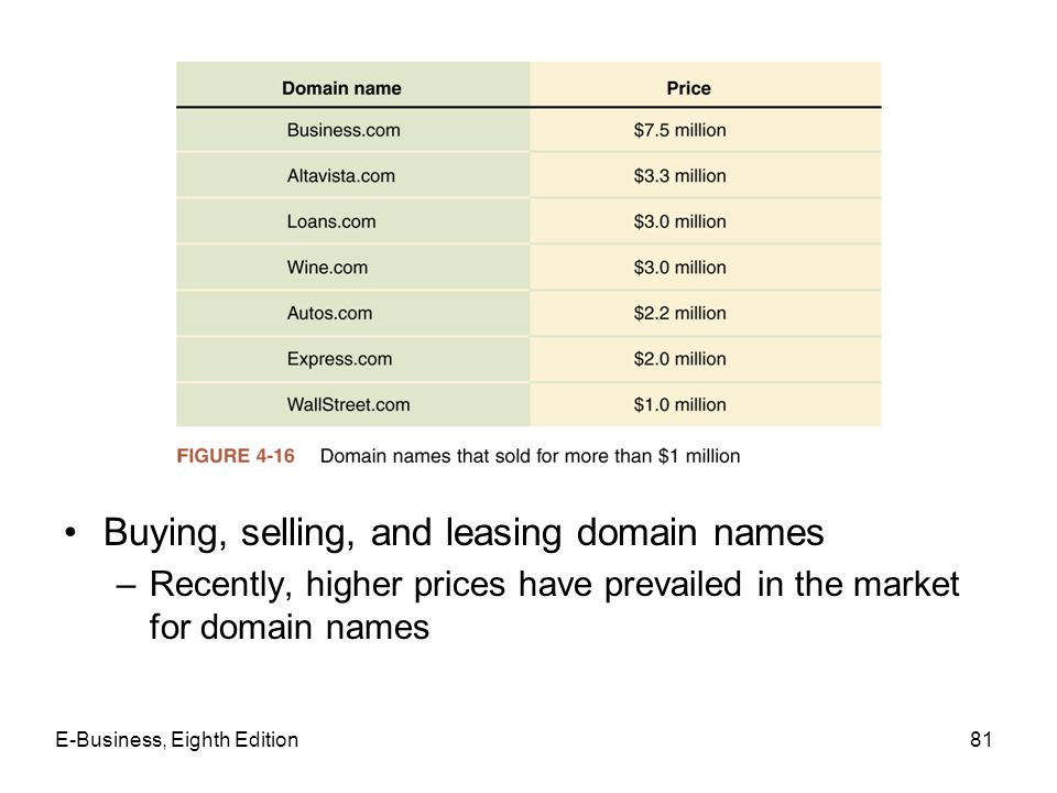 Buying, selling, and leasing domain names