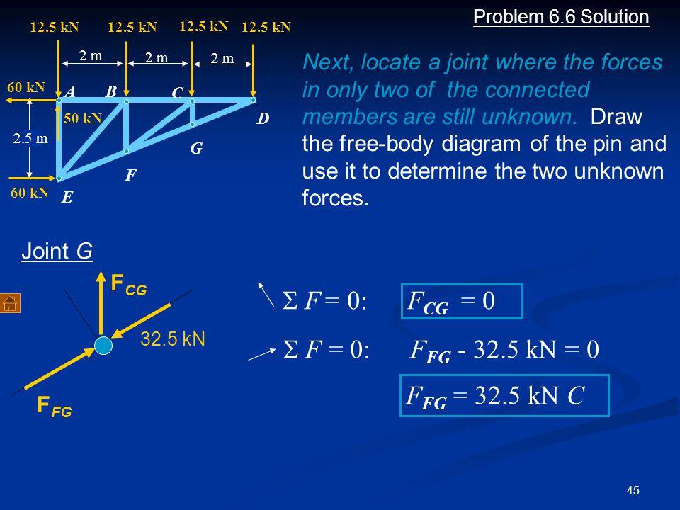 S F = 0: FCG = 0 S F = 0: FFG - 32.5 kN = 0 FFG = 32.5 kN C