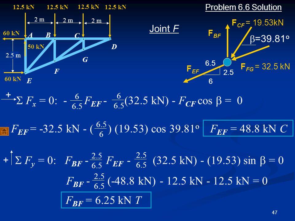 S Fx = 0: - FEF - (32.5 kN) - FCF cos b = 0
