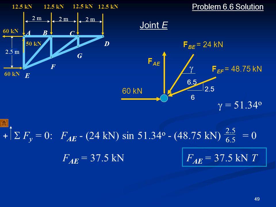 S Fy = 0: FAE - (24 kN) sin 51.34o - (48.75 kN) = 0