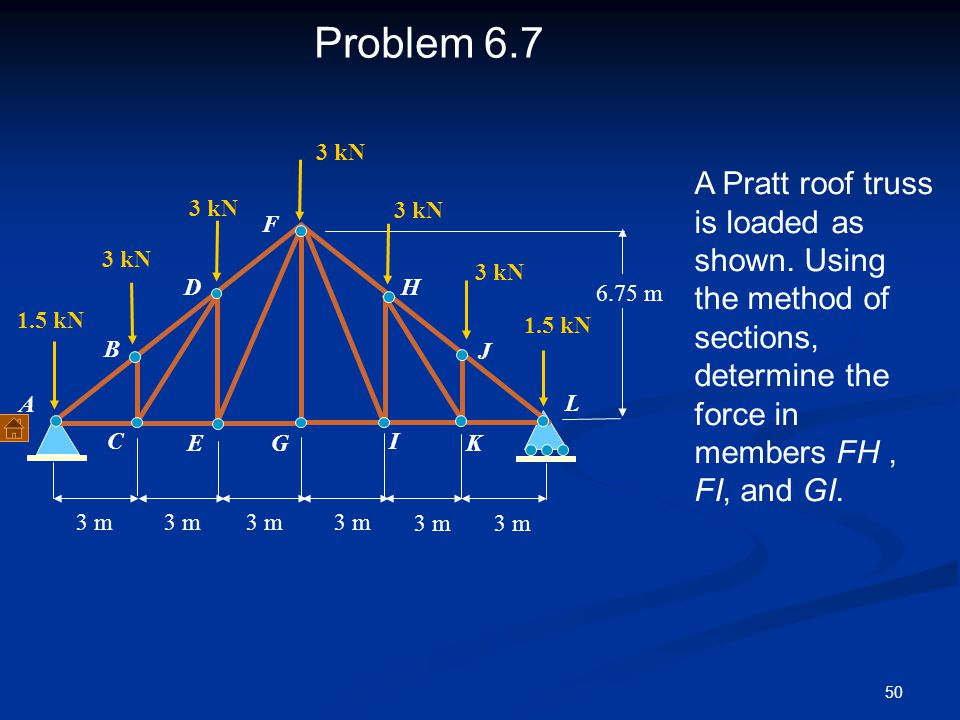 Problem 6.7 3 kN. A Pratt roof truss is loaded as shown. Using the method of sections, determine the force in members FH , FI, and GI.