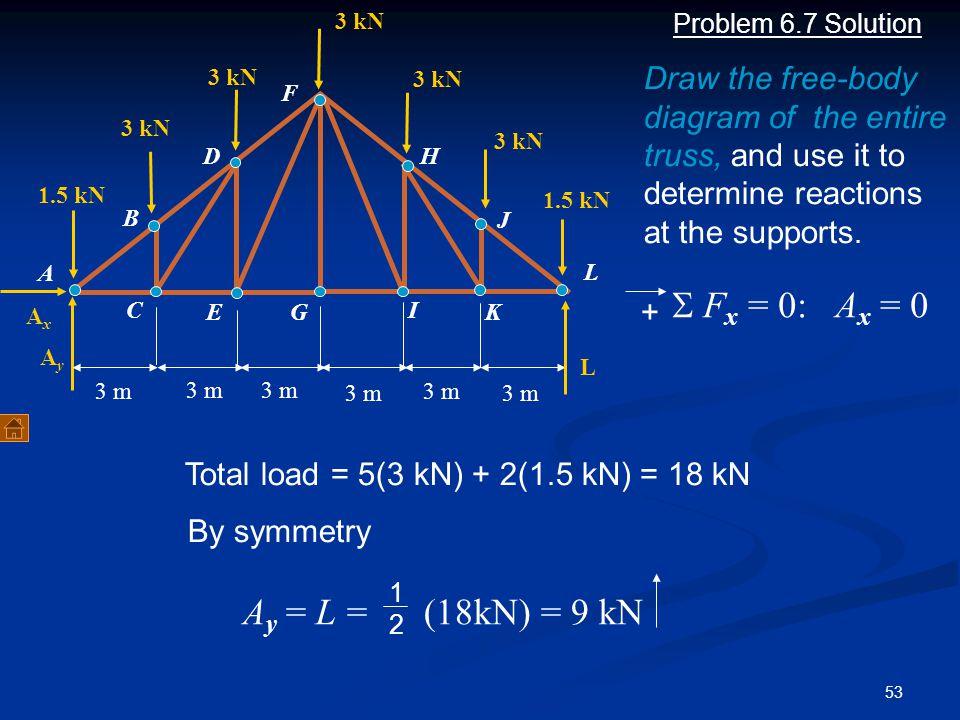 S Fx = 0: Ax = 0 Ay = L = (18kN) = 9 kN
