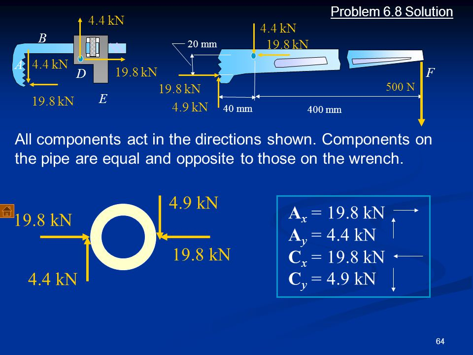 4.9 kN Ax = 19.8 kN 19.8 kN Ay = 4.4 kN Cx = 19.8 kN Cy = 4.9 kN