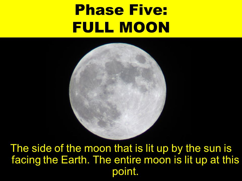 Phase Five: FULL MOON The side of the moon that is lit up by the sun is facing the Earth.