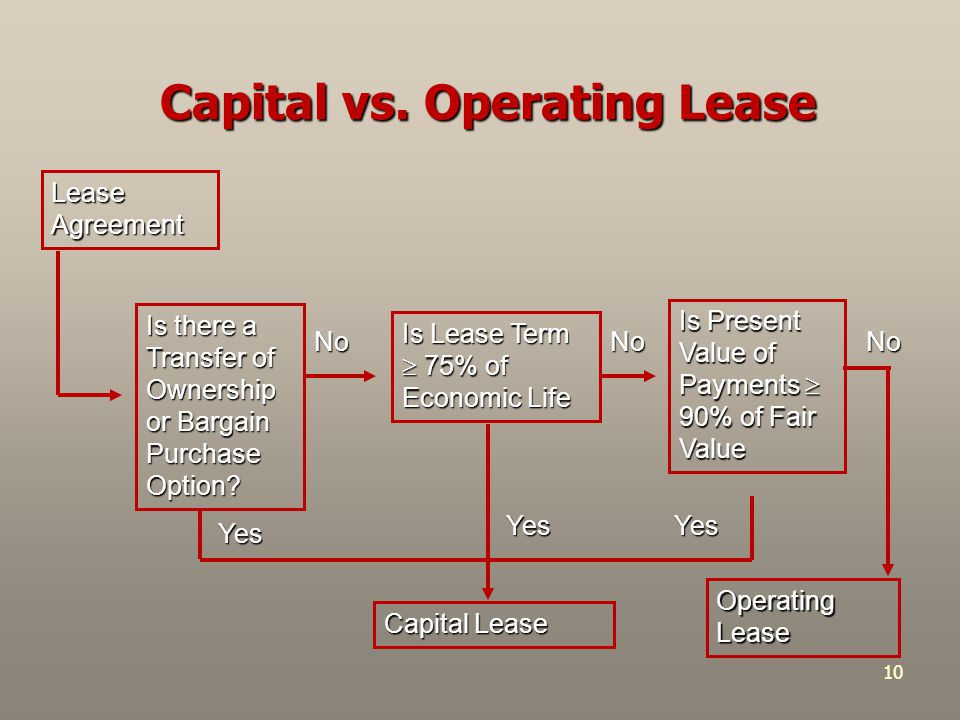 Capital Vs Operating Lease >> Operating Leases Or Capital Leases