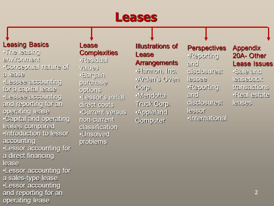 Leases Leasing Basics The leasing environment