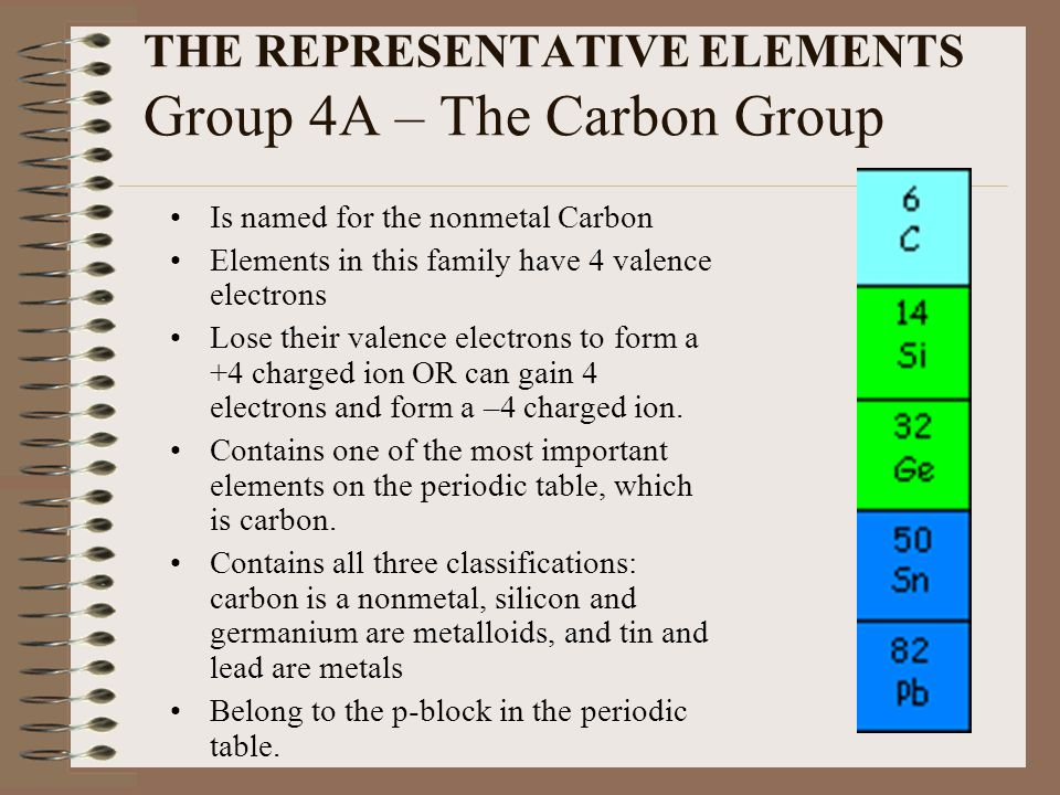 THE REPRESENTATIVE ELEMENTS Group 4A – The Carbon Group