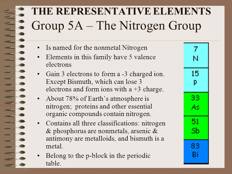 THE REPRESENTATIVE ELEMENTS Group 5A – The Nitrogen Group