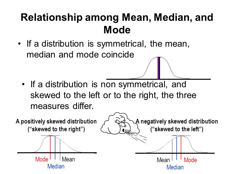 Relationship among Mean, Median, and Mode