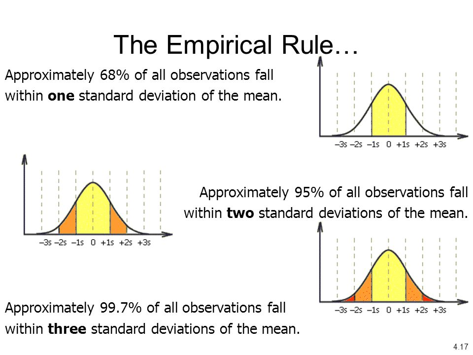 The Empirical Rule… Approximately 68% of all observations fall