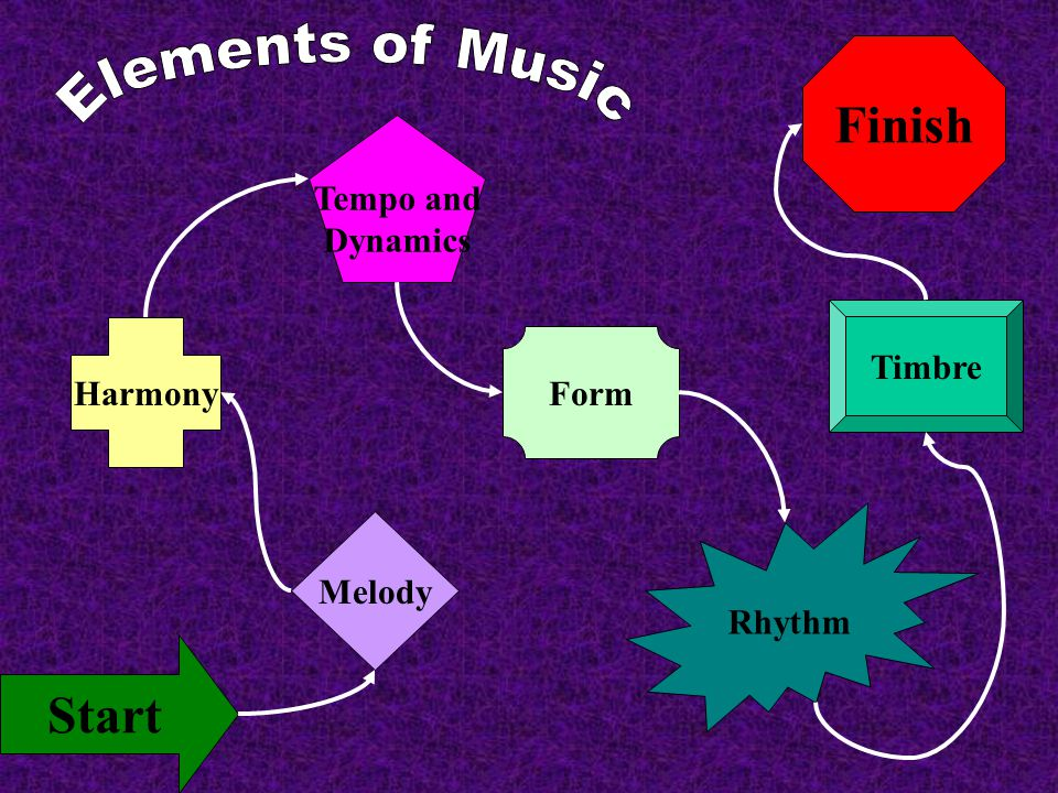 Elements of Music Finish Start Tempo and Dynamics Timbre Harmony Form