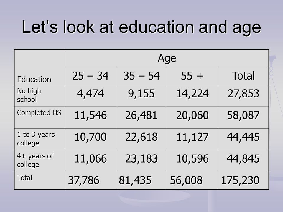 Let's look at education and age
