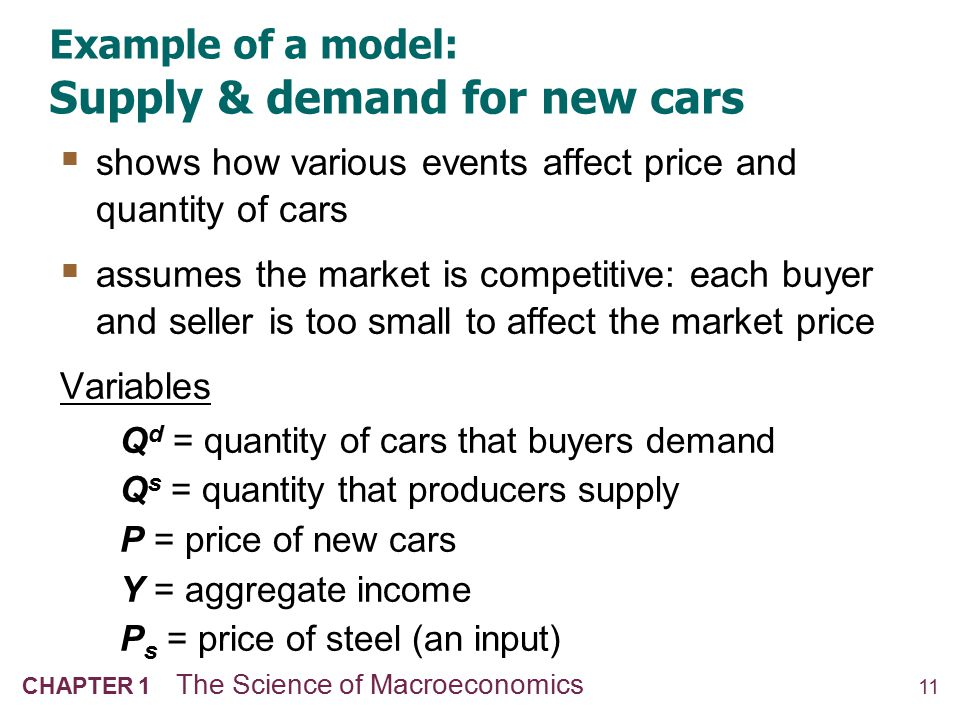 The demand for cars demand equation: Q d = D (P,Y )