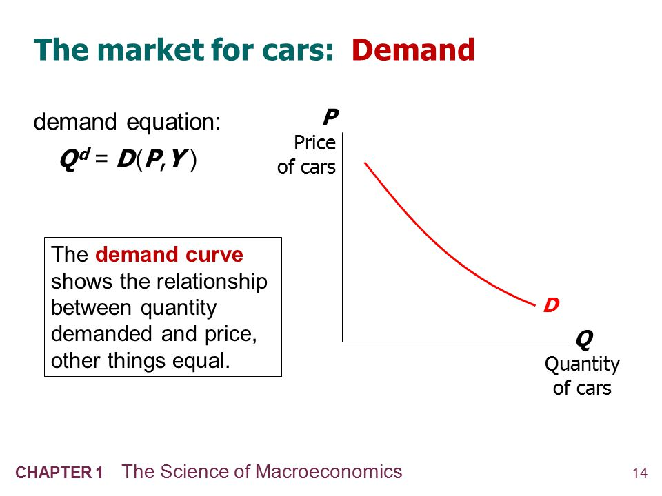 The market for cars: Supply