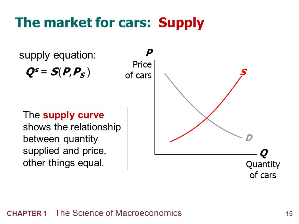 The market for cars: Equilibrium
