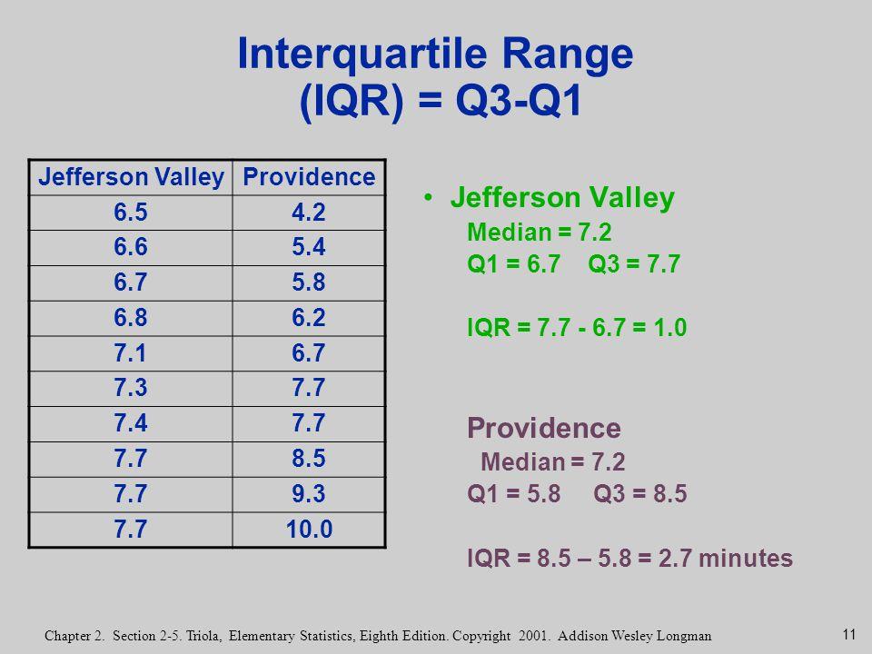 Interquartile Range (IQR) = Q3-Q1