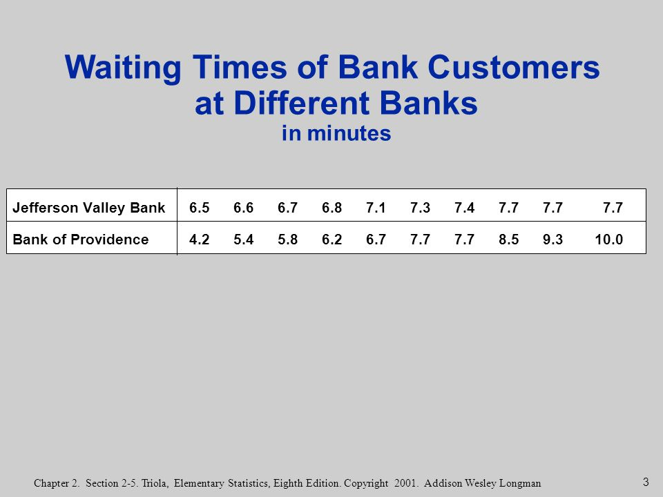 Waiting Times of Bank Customers