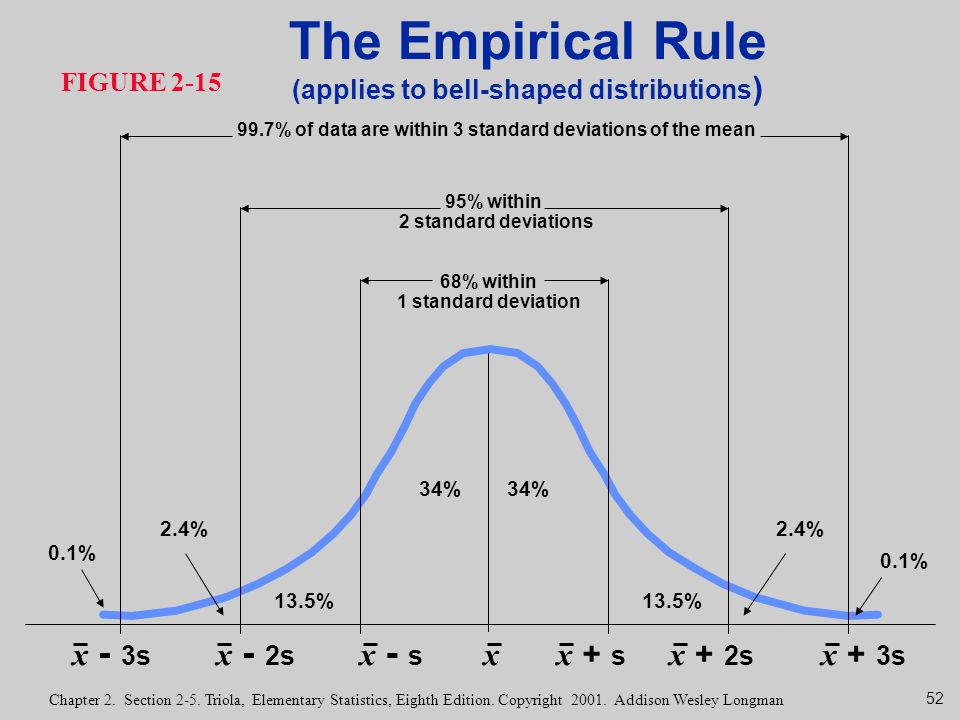 The Empirical Rule x - 3s x - 2s x - s x x + s x + 2s x + 3s