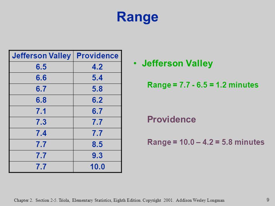 Range Jefferson Valley Providence Jefferson Valley Providence 6.5 4.2