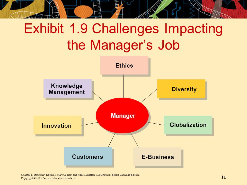 Exhibit 1.9 Challenges Impacting the Manager's Job