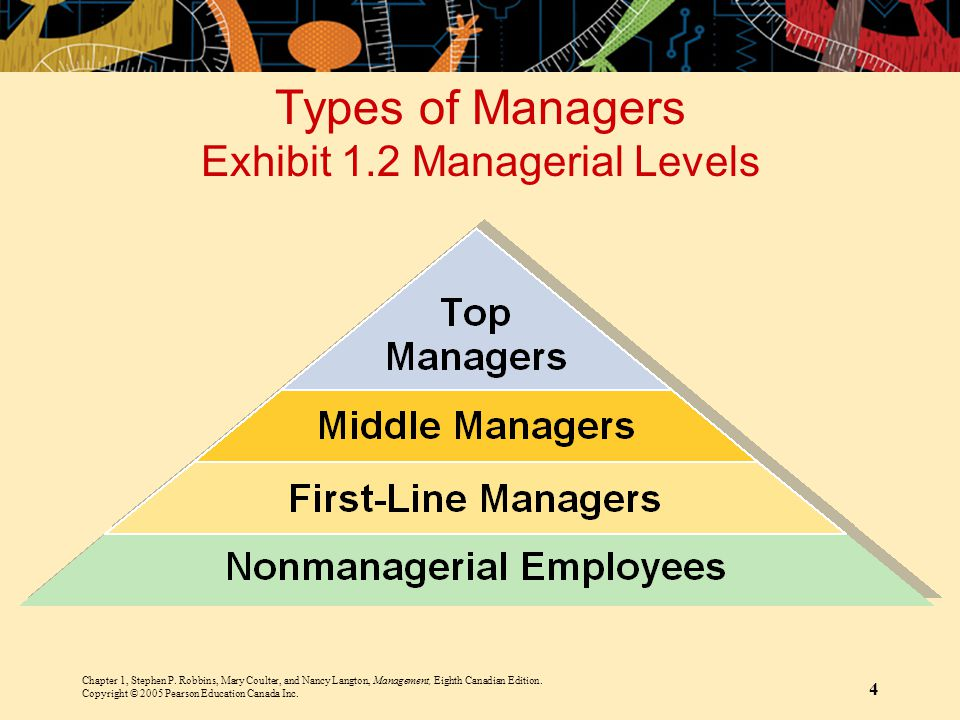 Types of Managers Exhibit 1.2 Managerial Levels
