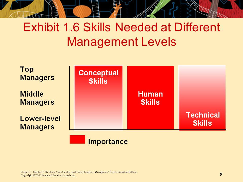 Exhibit 1.6 Skills Needed at Different Management Levels