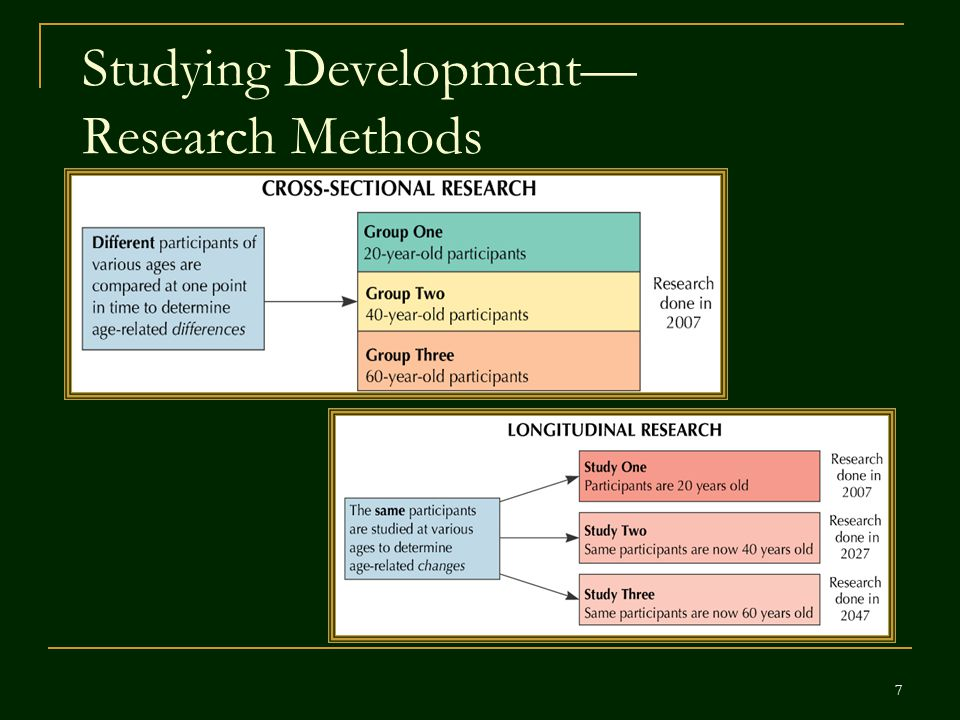 Studying Development— Research Methods