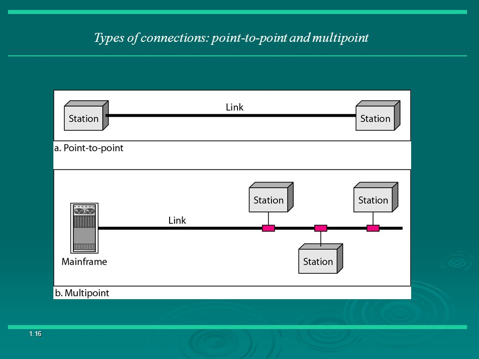 Types of connections: point-to-point and multipoint