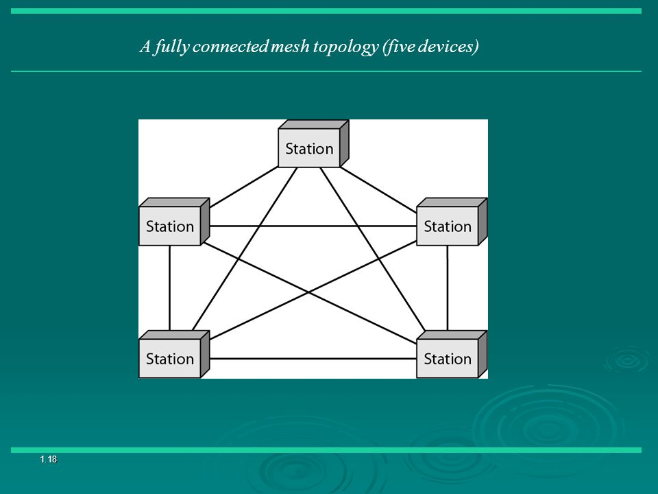 A fully connected mesh topology (five devices)