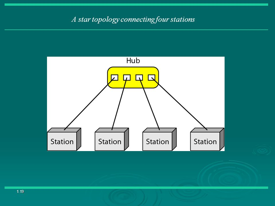A star topology connecting four stations