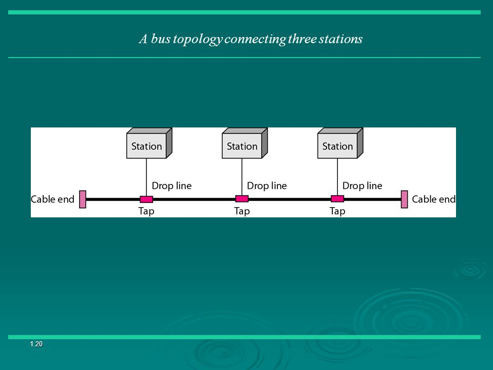 A bus topology connecting three stations
