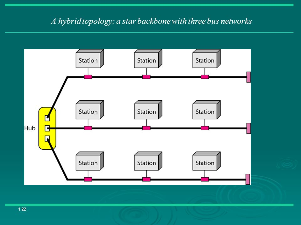 A hybrid topology: a star backbone with three bus networks