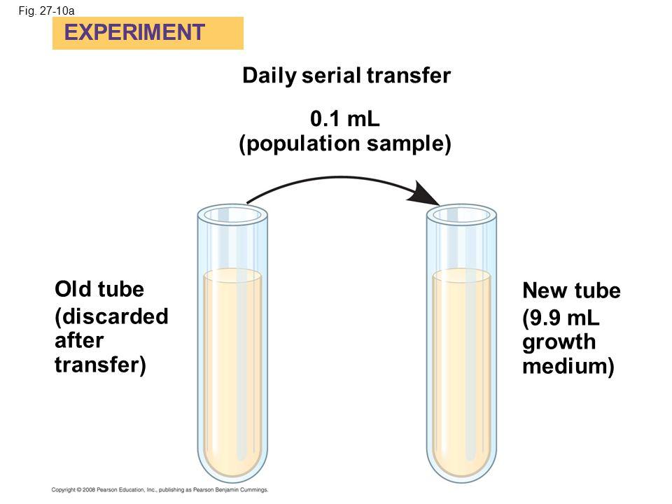 0.1 mL (population sample)