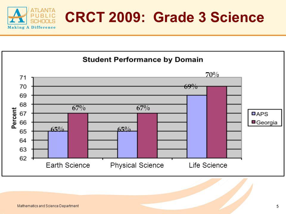 CRCT 2009: Grade 3 Science 48% 42% 33% 32% 25% 20% Needs Improvement