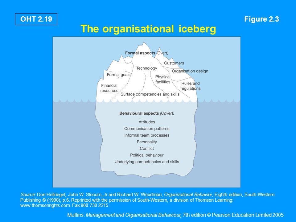 The organisational iceberg Formal (overt) aspects