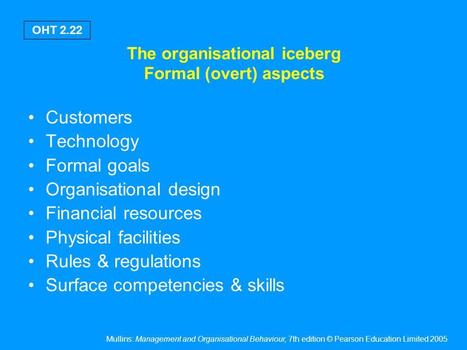 The organisational iceberg Behavioural (covert) aspects