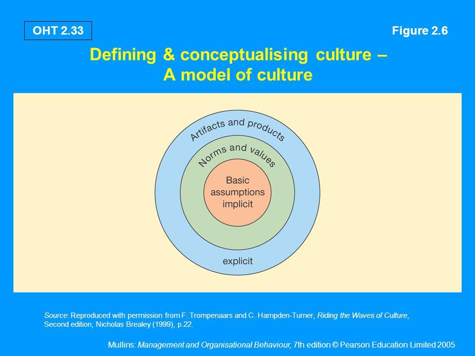 Factors affecting national culture