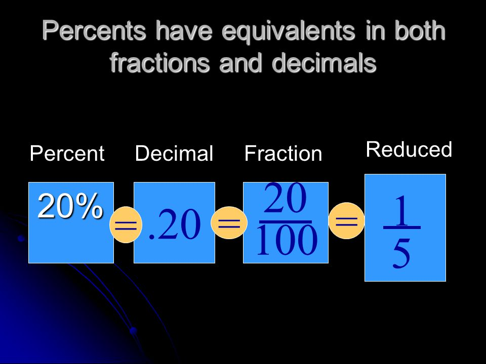 Percents have equivalents in both fractions and decimals