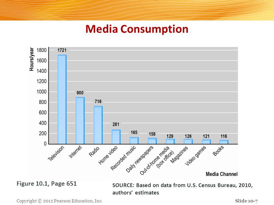Media Consumption Figure 10.1, Page 651