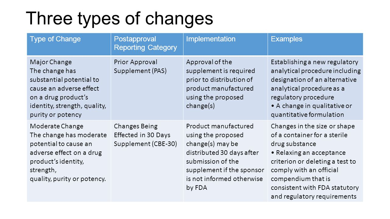 Three types of changes Type of Change Postapproval Reporting Category