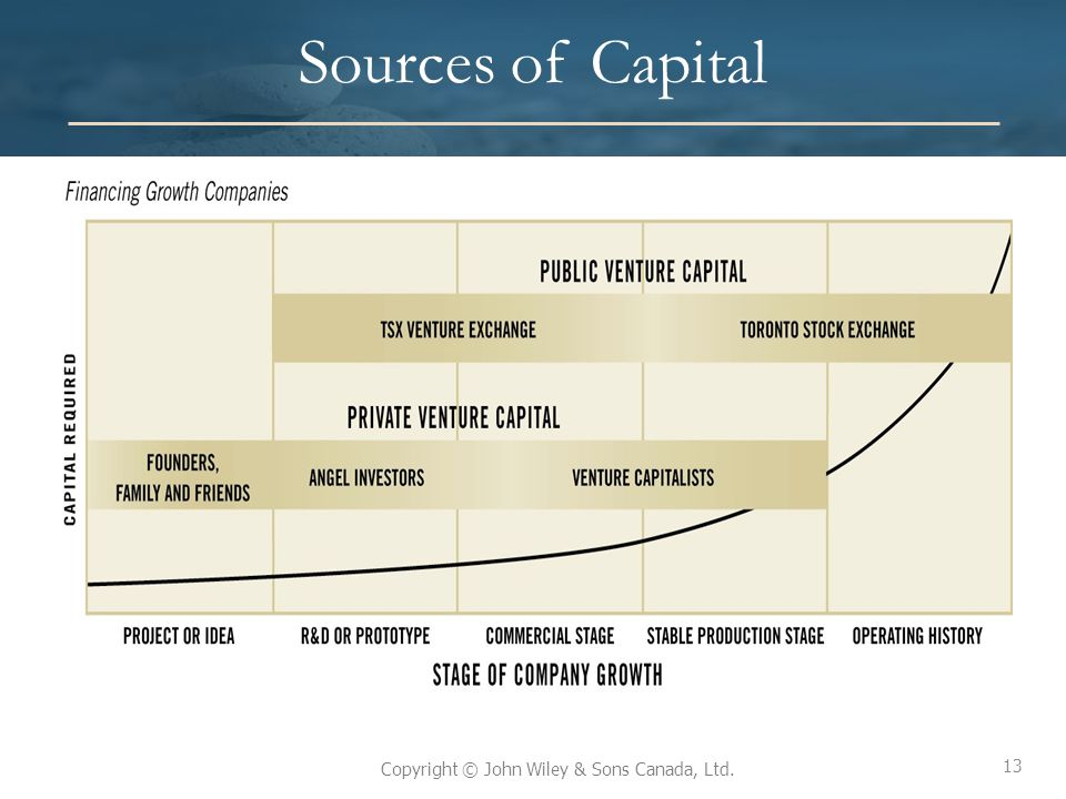 Sources of Capital L01