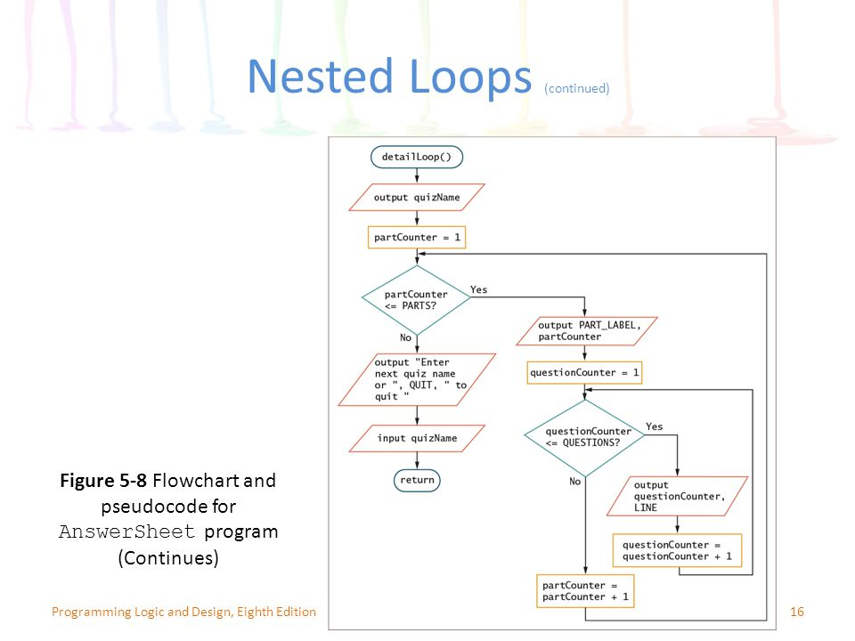 Nested Loops (continued)