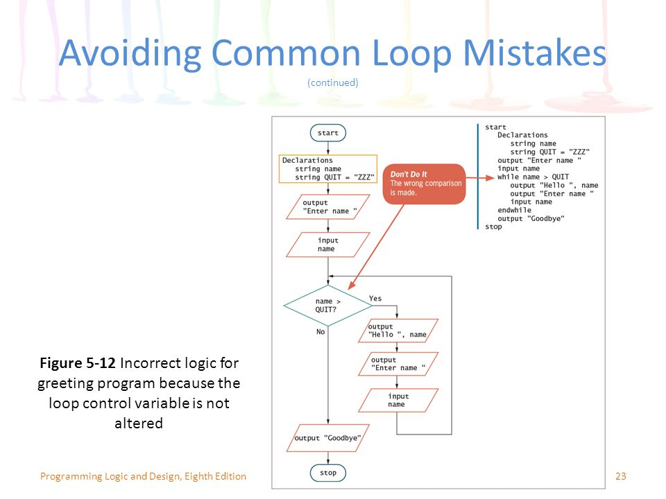 Avoiding Common Loop Mistakes (continued)