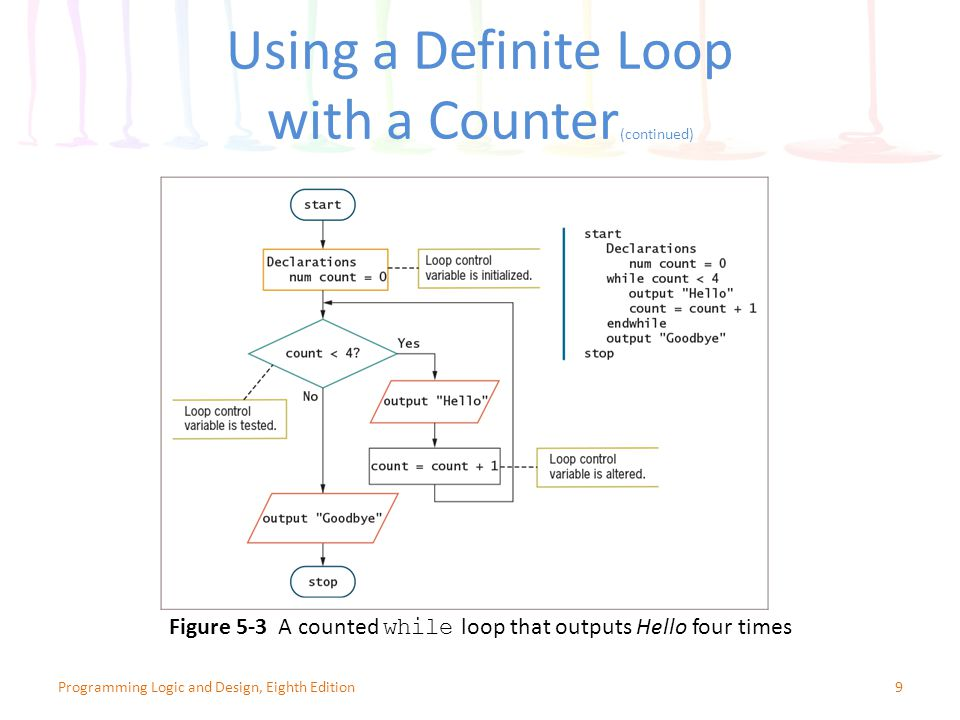 Using a Definite Loop with a Counter(continued)