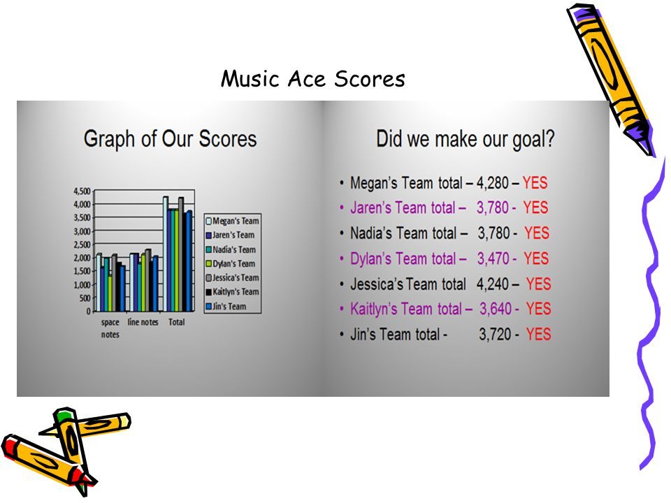 Music Ace Scores