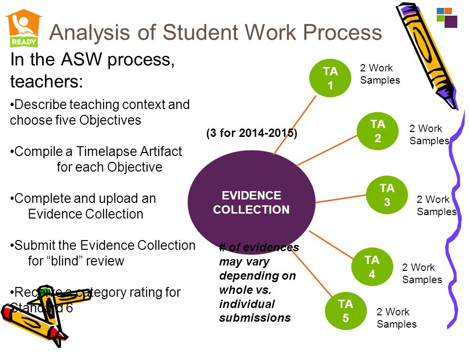 Analysis of Student Work Process