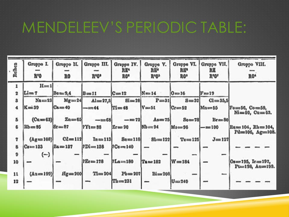 Periodic table contribution of dmitri mendeleev in for 99 periodic table