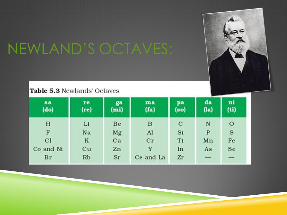 Newland's Octaves: