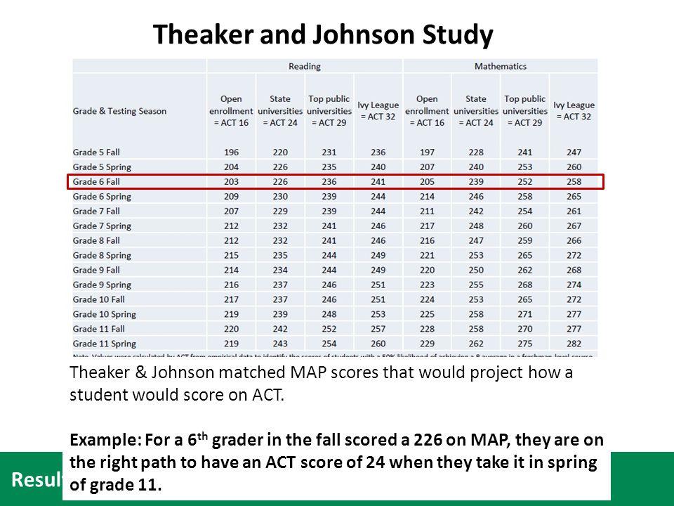 Theaker and Johnson Study